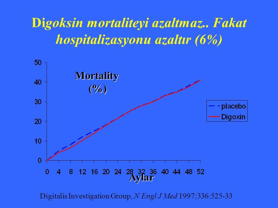Digitalis Investigation Group, N Engl J Med 1997;336:525-33 Mortality (%) (%) Aylar Digoksin mortaliteyi azaltmaz.. Fakat hospitalizasyonu azaltır (6%