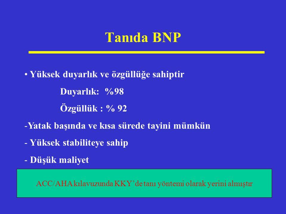 Tanıda BNP Yüksek duyarlık ve özgüllüğe sahiptir Duyarlık: %98 Özgüllük : % 92 -Yatak başında ve kısa sürede tayini mümkün - Yüksek stabiliteye sahip