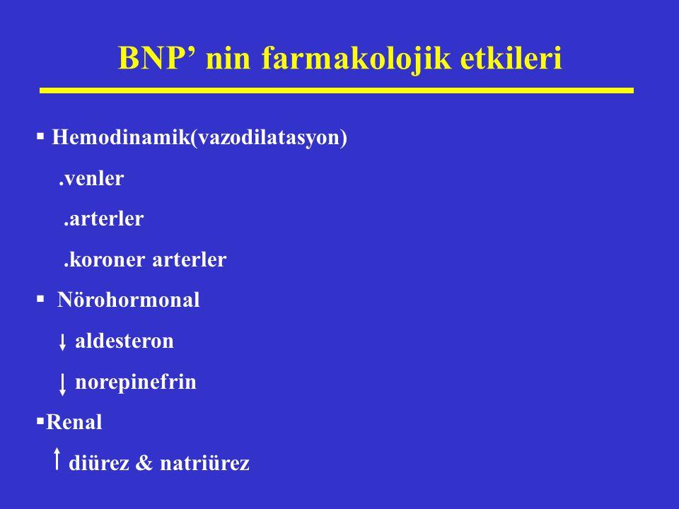 BNP' nin farmakolojik etkileri  Hemodinamik(vazodilatasyon).venler.arterler.koroner arterler  Nörohormonal aldesteron norepinefrin  Renal diürez &