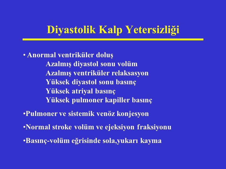 Sistolik Kalp Yetersizliği Azalmış stroke volüm ve ejeksiyon fraksiyonu Yüksek diyastol sonu volüm Yüksek diyastol sonu basınç Yüksek end-sistolik volüm Basınç volüm eğrisinde sağa,yukarı kayma