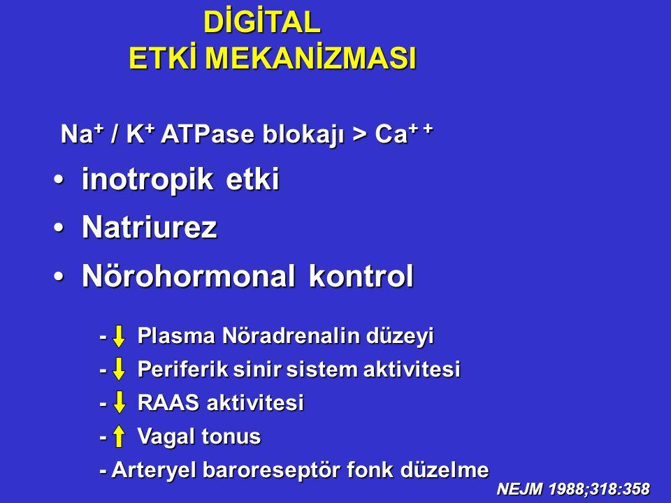 Na + / K + ATPase blokajı > Ca + + Na + / K + ATPase blokajı > Ca + + inotropik etki inotropik etki Natriurez Natriurez Nörohormonal kontrol Nörohormo