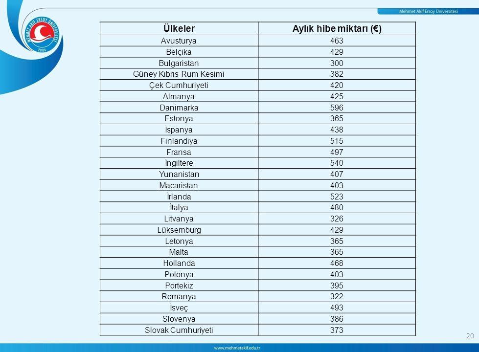 20 ÜlkelerAylık hibe miktarı (€) Avusturya463 Belçika429 Bulgaristan300 Güney Kıbrıs Rum Kesimi382 Çek Cumhuriyeti420 Almanya425 Danimarka596 Estonya365 İspanya438 Finlandiya515 Fransa497 İngiltere540 Yunanistan407 Macaristan403 İrlanda523 İtalya480 Litvanya326 Lüksemburg429 Letonya365 Malta365 Hollanda468 Polonya403 Portekiz395 Romanya322 İsveç493 Slovenya386 Slovak Cumhuriyeti373