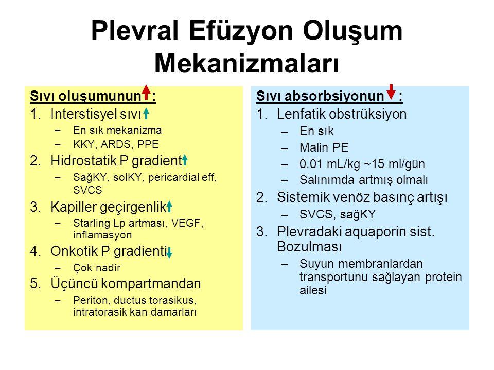 Plevral Efüzyon Oluşum Mekanizmaları Sıvı oluşumunun : 1.Interstisyel sıvı –En sık mekanizma –KKY, ARDS, PPE 2.Hidrostatik P gradient –SağKY, solKY, pericardial eff, SVCS 3.Kapiller geçirgenlik –Starling Lp artması, VEGF, inflamasyon 4.Onkotik P gradienti –Çok nadir 5.Üçüncü kompartmandan –Periton, ductus torasikus, intratorasik kan damarları Sıvı absorbsiyonun : 1.Lenfatik obstrüksiyon –En sık –Malin PE –0.01 mL/kg ~15 ml/gün –Salınımda artmış olmalı 2.Sistemik venöz basınç artışı –SVCS, sağKY 3.Plevradaki aquaporin sist.