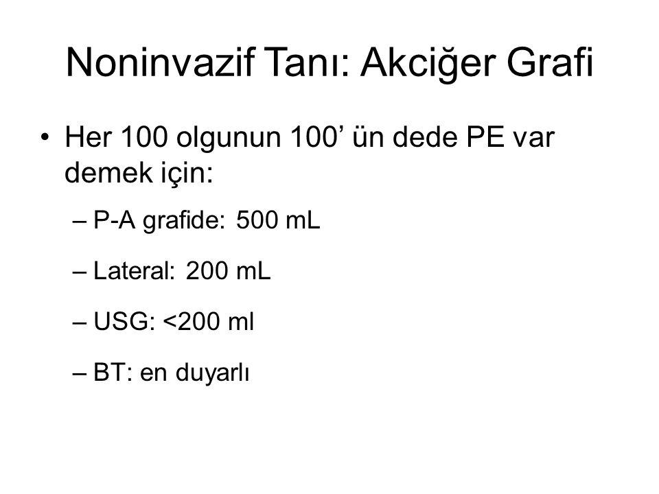 Noninvazif Tanı: Akciğer Grafi Her 100 olgunun 100' ün dede PE var demek için: –P-A grafide: 500 mL –Lateral: 200 mL –USG: <200 ml –BT: en duyarlı