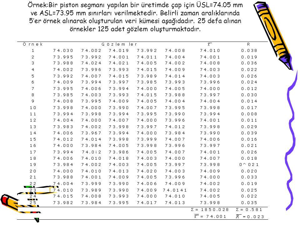 Örnek:Bir piston segmanı yapılan bir üretimde çap için ÜSL=74.05 mm ve ASL=73.95 mm sınırları verilmektedir. Belirli zaman aralıklarında 5'er örnek al