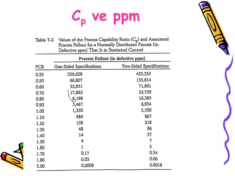 C p ve ppm