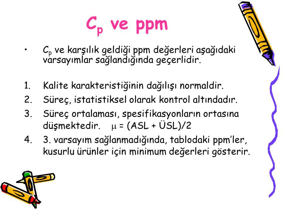 C p ve karşılık geldiği ppm değerleri aşağıdaki varsayımlar sağlandığında geçerlidir. 1.Kalite karakteristiğinin dağılışı normaldir. 2.Süreç, istatist