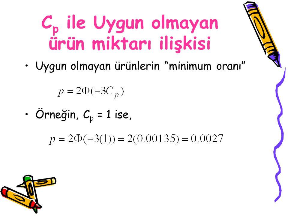 """C p ile Uygun olmayan ürün miktarı ilişkisi Uygun olmayan ürünlerin """"minimum oranı"""" Örneğin, C p = 1 ise,"""
