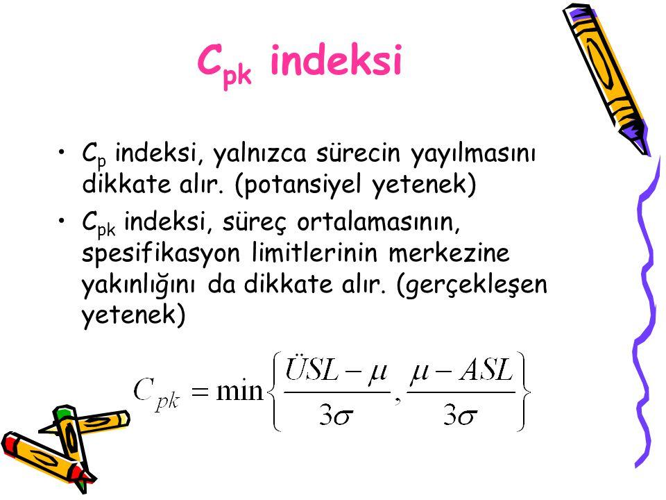 C pk indeksi C p indeksi, yalnızca sürecin yayılmasını dikkate alır. (potansiyel yetenek) C pk indeksi, süreç ortalamasının, spesifikasyon limitlerini