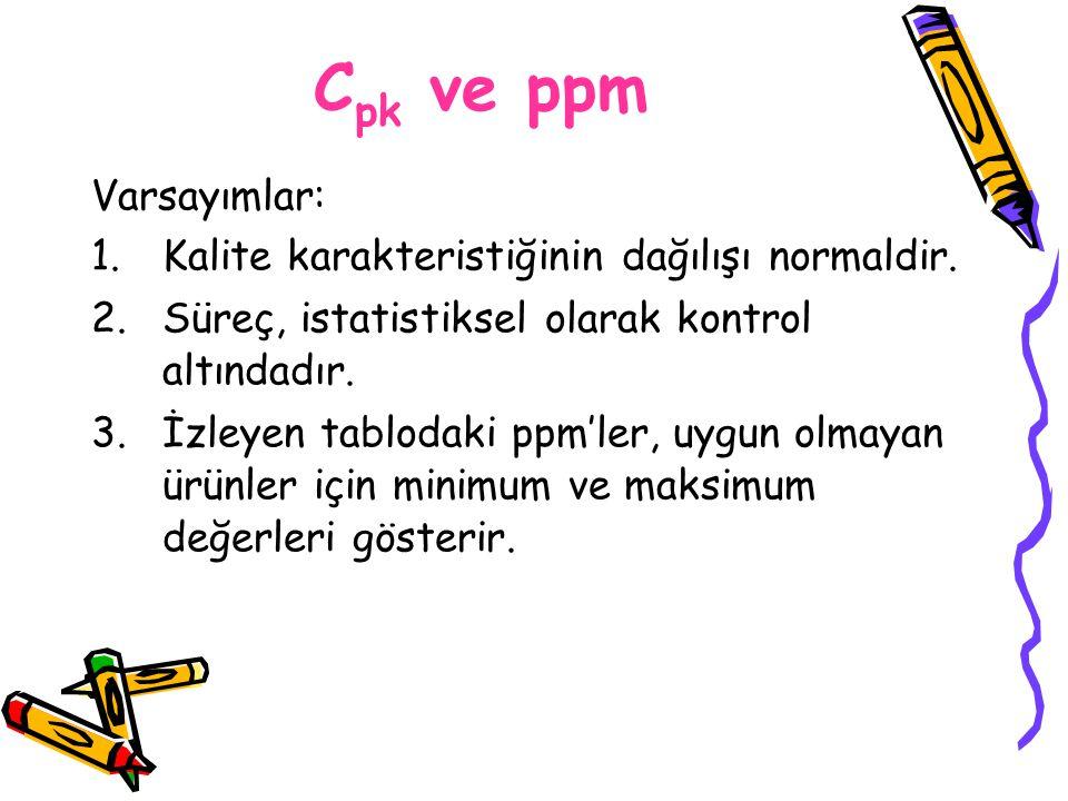 C pk ve ppm Varsayımlar: 1.Kalite karakteristiğinin dağılışı normaldir. 2.Süreç, istatistiksel olarak kontrol altındadır. 3.İzleyen tablodaki ppm'ler,