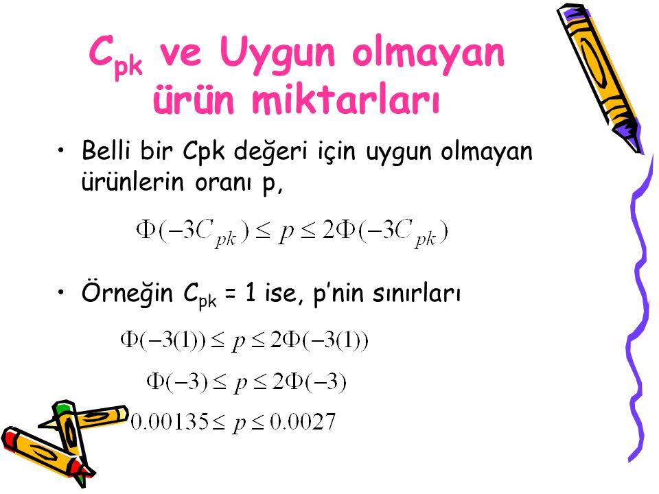 Belli bir Cpk değeri için uygun olmayan ürünlerin oranı p, Örneğin C pk = 1 ise, p'nin sınırları