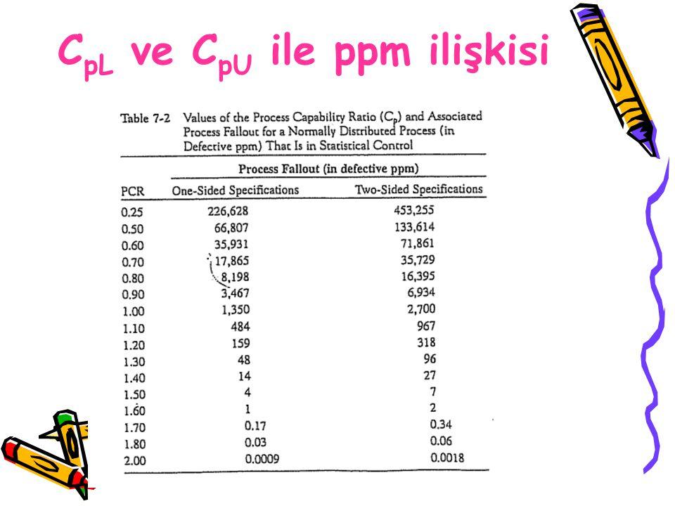 C pL ve C pU ile ppm ilişkisi