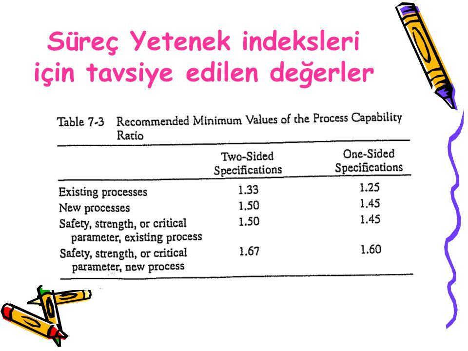 Süreç Yetenek indeksleri için tavsiye edilen değerler