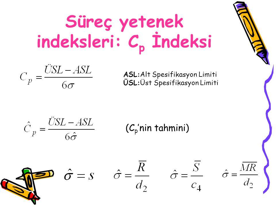 Süreç yetenek indeksleri: C p İndeksi ASL:Alt Spesifikasyon Limiti ÜSL:Üst Spesifikasyon Limiti (C p 'nin tahmini)