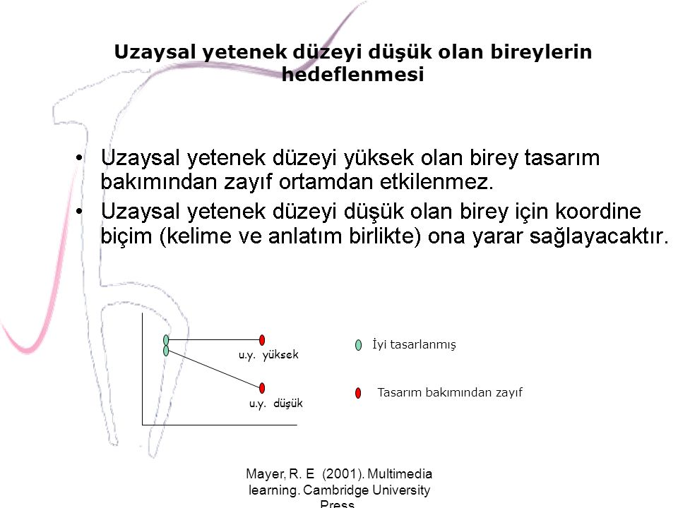 Mayer, R. E (2001). Multimedia learning. Cambridge University Press. Uzaysal yetenek düzeyi düşük olan bireylerin hedeflenmesi İyi tasarlanmış Tasarım