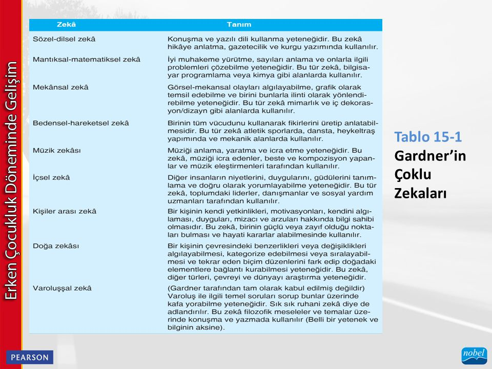 Tablo 15-1 Gardner'in Çoklu Zekaları