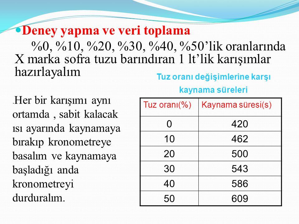 Deney yapma ve veri toplama %0, %10, %20, %30, %40, %50'lik oranlarında X marka sofra tuzu barındıran 1 lt'lik karışımlar hazırlayalım Tuz oranı(%)Kaynama süresi(s) 0420 10462 20500 30543 40586 50609 Tuz oranı değişimlerine karşı kaynama süreleri.