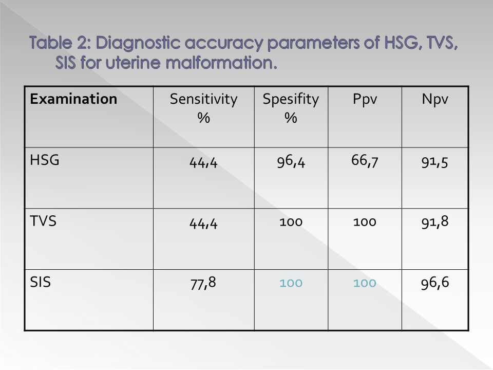ExaminationSensitivity % Spesifity % PpvNpv HSG44,496,466,791,5 TVS44,4100 91,8 SIS77,8100 96,6