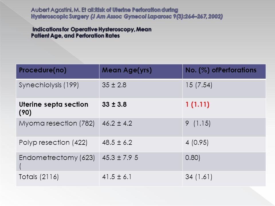 Procedure(no)Mean Age(yrs)No.