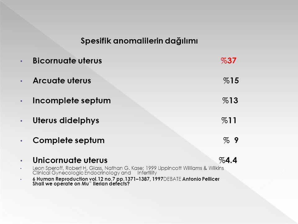 Spesifik anomalilerin dağılımı Bicornuate uterus % 37 Arcuate uterus % 15 Incomplete septum % 13 Uterus didelphys % 11 Complete septum % 9 Unicornuate