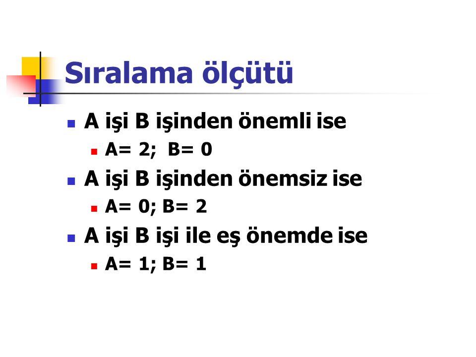 Sıralama ölçütü A işi B işinden önemli ise A= 2; B= 0 A işi B işinden önemsiz ise A= 0; B= 2 A işi B işi ile eş önemde ise A= 1; B= 1