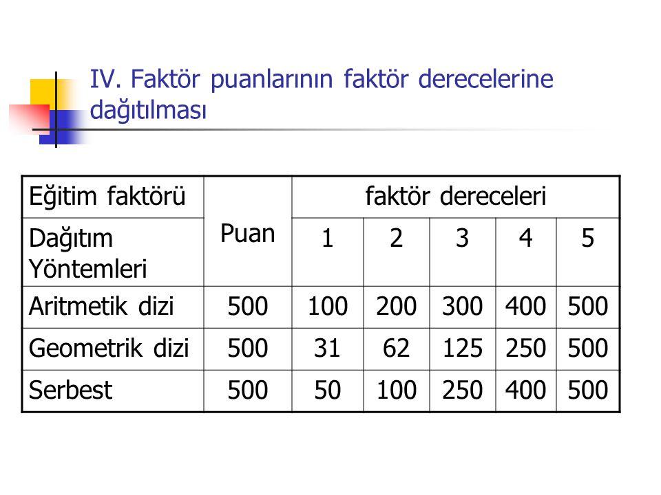 IV. Faktör puanlarının faktör derecelerine dağıtılması Eğitim faktörü Puan faktör dereceleri Dağıtım Yöntemleri 12345 Aritmetik dizi500100200300400500