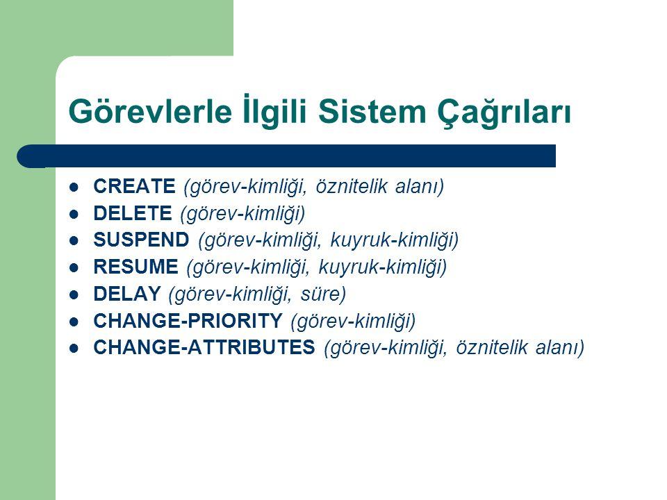 Görevlerle İlgili Sistem Çağrıları CREATE (görev-kimliği, öznitelik alanı) DELETE (görev-kimliği) SUSPEND (görev-kimliği, kuyruk-kimliği) RESUME (görev-kimliği, kuyruk-kimliği) DELAY (görev-kimliği, süre) CHANGE-PRIORITY (görev-kimliği) CHANGE-ATTRIBUTES (görev-kimliği, öznitelik alanı)