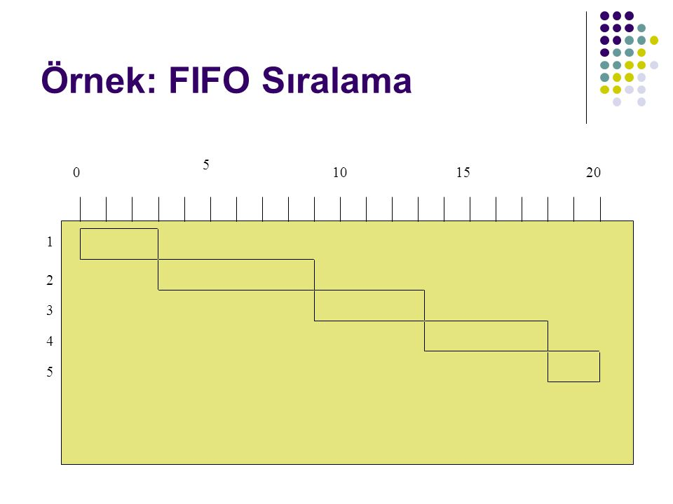 Örnek: FIFO Sıralama 0 5 101520 1 2 3 4 5