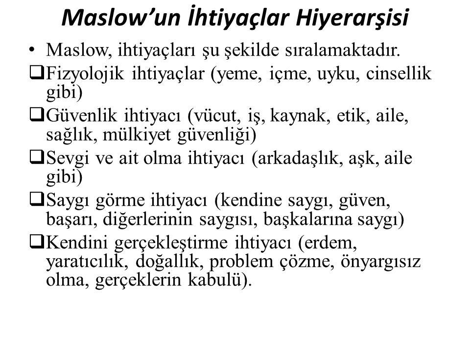 Maslow'un İhtiyaçlar Hiyerarşisi Maslow, ihtiyaçları şu şekilde sıralamaktadır.