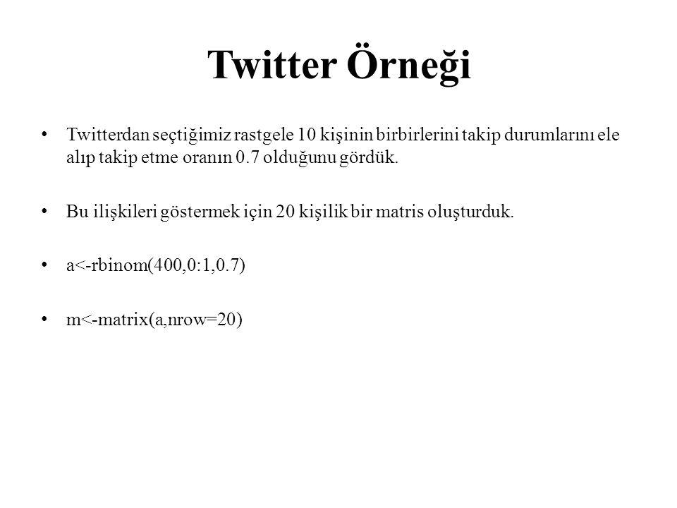 Twitter Örneği Twitterdan seçtiğimiz rastgele 10 kişinin birbirlerini takip durumlarını ele alıp takip etme oranın 0.7 olduğunu gördük. Bu ilişkileri