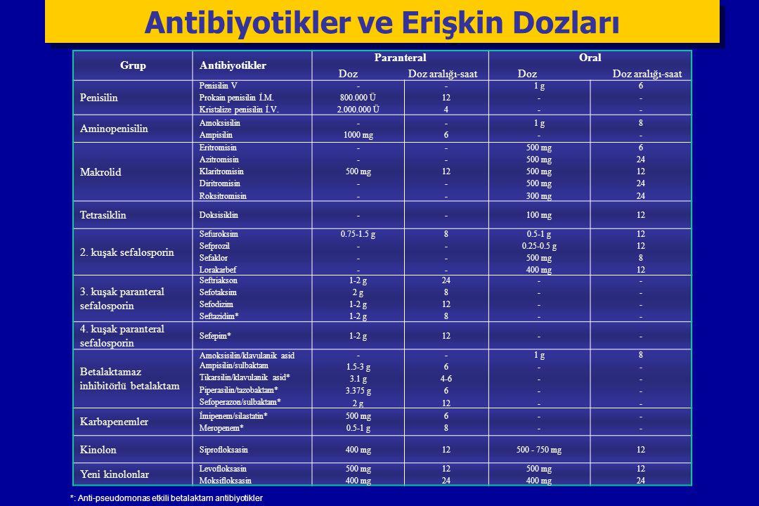 GrupAntibiyotikler Paranteral Doz Doz aralığı-saat Oral Doz Doz aralığı-saat Penisilin Penisilin V Prokain penisilin İ.M. Kristalize penisilin İ.V. -