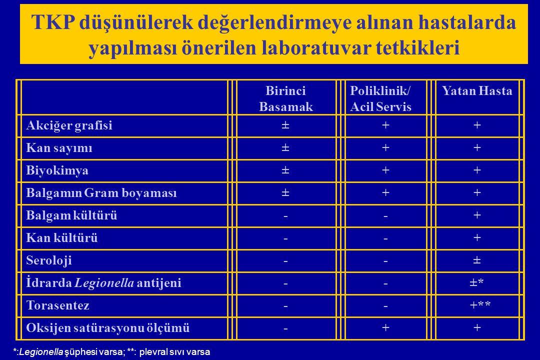 Penisiline dirençli pnömokok Yaş > 65 Son 3 ayda beta-laktam kullanımı Alkolizm Bağışık baskılayan durum ( Kortikosteroid tedavisi dahil ) Birden fazla eşlik eden hastalık Kreş çocuğu ile temas Yapısal akciğer hastalığı ( Bronşektazi, kistik fibroz ) Kortikosteroid tedavisi ( Prednizon>10mg /gün ) Geniş spektrumlu antibiyotik tedavisi ( Son bir ayda 7 günden daha uzun) Malnutrisyon Pseudomonas aeruginosa Özgün risk faktörleri Tedavide ilaç direncinin sorun olduğu penisiline dirençli pnömokok ve Pseudomonas aeruginosa için risk faktörü taşıyan olgularda empirik tedavide bu durum göz önüne alınmalıdır.