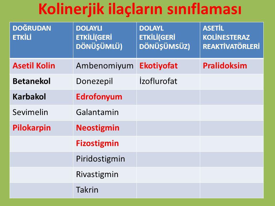 Kolinerjik ilaçların sınıflaması DOĞRUDAN ETKİLİ DOLAYLI ETKİLİ(GERİ DÖNÜŞÜMLÜ) DOLAYL ETKİLİ(GERİ DÖNÜŞÜMSÜZ) ASETİL KOLİNESTERAZ REAKTİVATÖRLERİ Ase