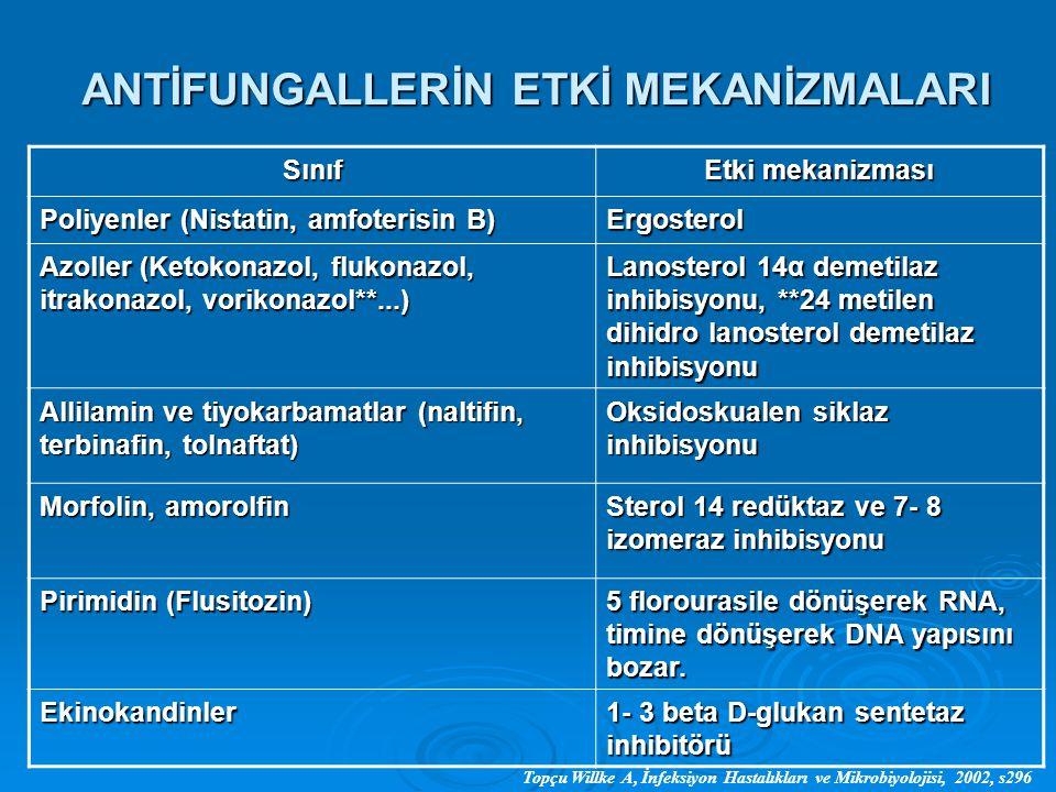 ANTİFUNGALLERİN ETKİ MEKANİZMALARI Sınıf Etki mekanizması Poliyenler (Nistatin, amfoterisin B) Ergosterol Azoller (Ketokonazol, flukonazol, itrakonazo