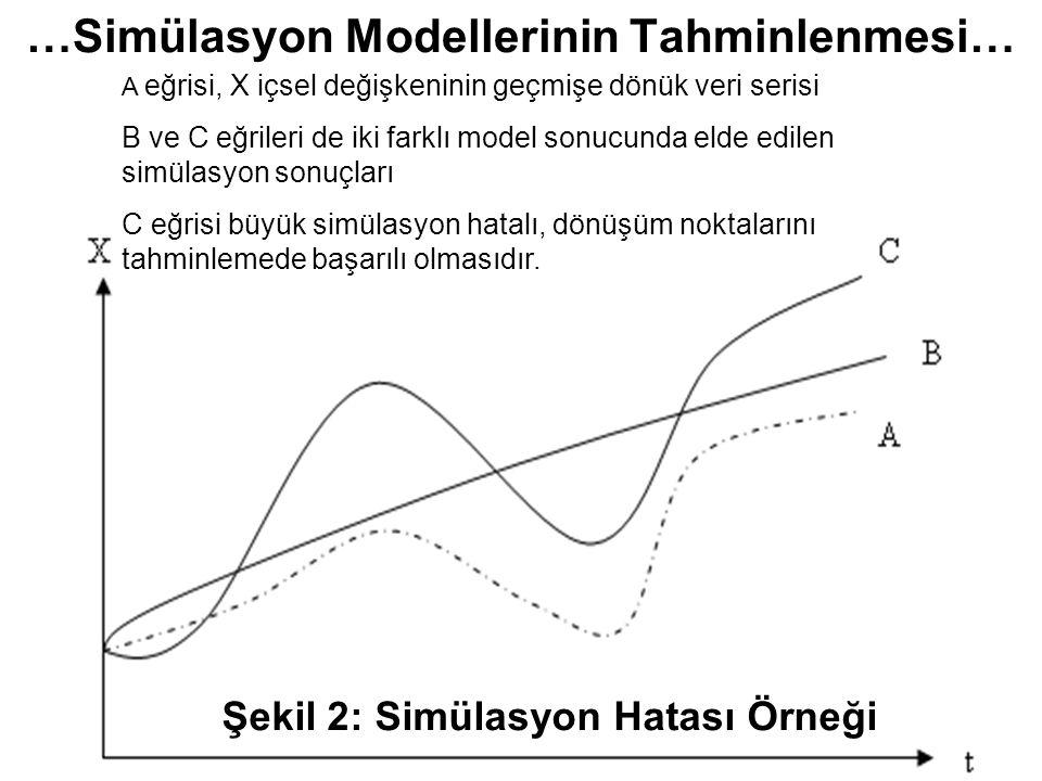 …Simülasyon Modellerinin Tahminlenmesi… Şekil 2: Simülasyon Hatası Örneği A eğrisi, X içsel değişkeninin geçmişe dönük veri serisi B ve C eğrileri de iki farklı model sonucunda elde edilen simülasyon sonuçları C eğrisi büyük simülasyon hatalı, dönüşüm noktalarını tahminlemede başarılı olmasıdır.