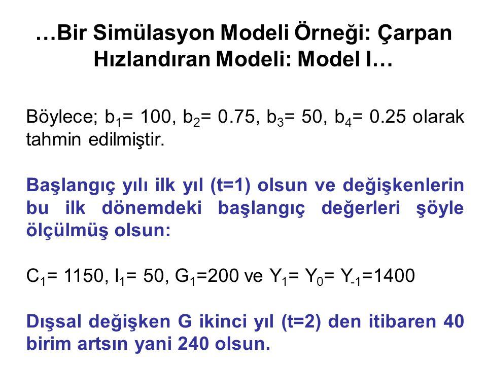 …Bir Simülasyon Modeli Örneği: Çarpan Hızlandıran Modeli: Model I… Böylece; b 1 = 100, b 2 = 0.75, b 3 = 50, b 4 = 0.25 olarak tahmin edilmiştir.