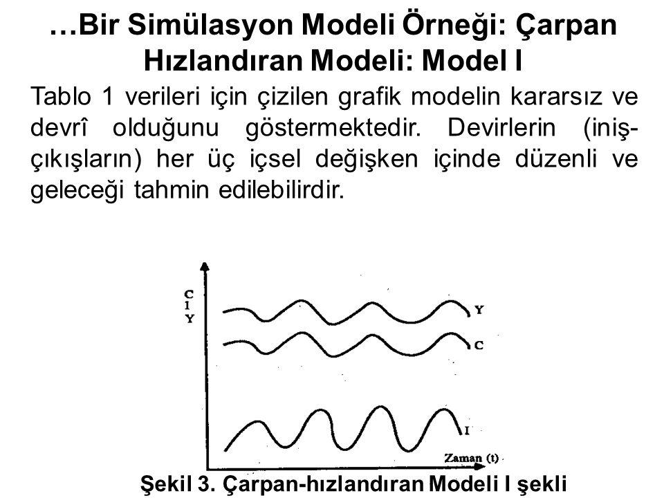 …Bir Simülasyon Modeli Örneği: Çarpan Hızlandıran Modeli: Model I Tablo 1 verileri için çizilen grafik modelin kararsız ve devrî olduğunu göstermektedir.