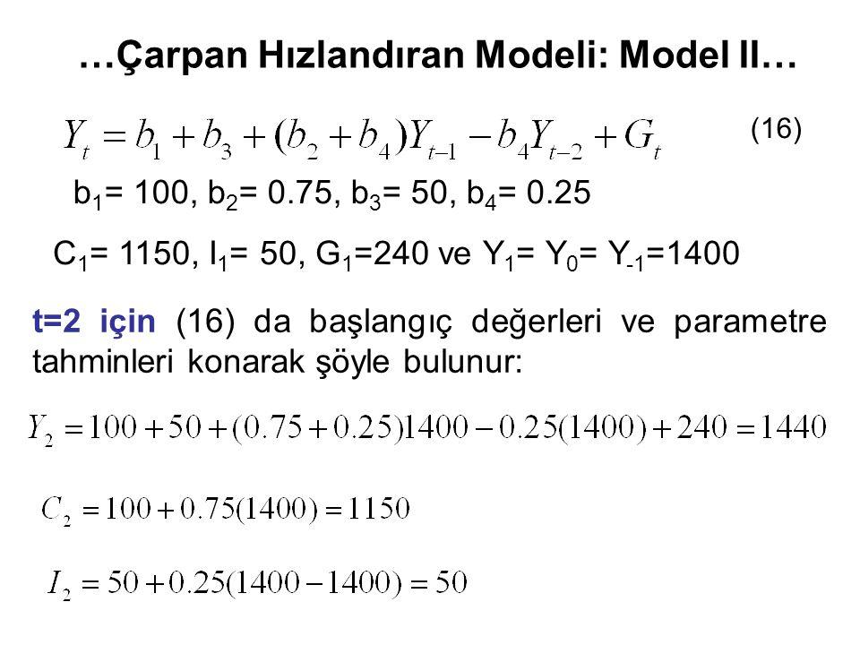 …Çarpan Hızlandıran Modeli: Model II… C 1 = 1150, I 1 = 50, G 1 =240 ve Y 1 = Y 0 = Y -1 =1400 b 1 = 100, b 2 = 0.75, b 3 = 50, b 4 = 0.25 t=2 için (16) da başlangıç değerleri ve parametre tahminleri konarak şöyle bulunur: (16)