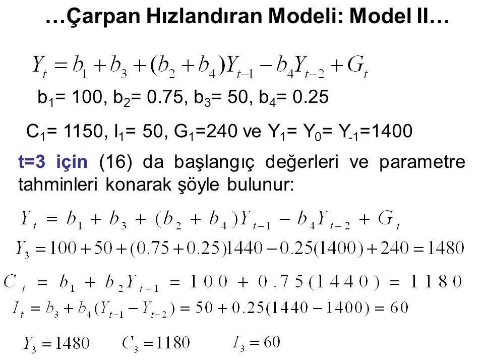 …Çarpan Hızlandıran Modeli: Model II… C 1 = 1150, I 1 = 50, G 1 =240 ve Y 1 = Y 0 = Y -1 =1400 b 1 = 100, b 2 = 0.75, b 3 = 50, b 4 = 0.25 t=3 için (16) da başlangıç değerleri ve parametre tahminleri konarak şöyle bulunur:
