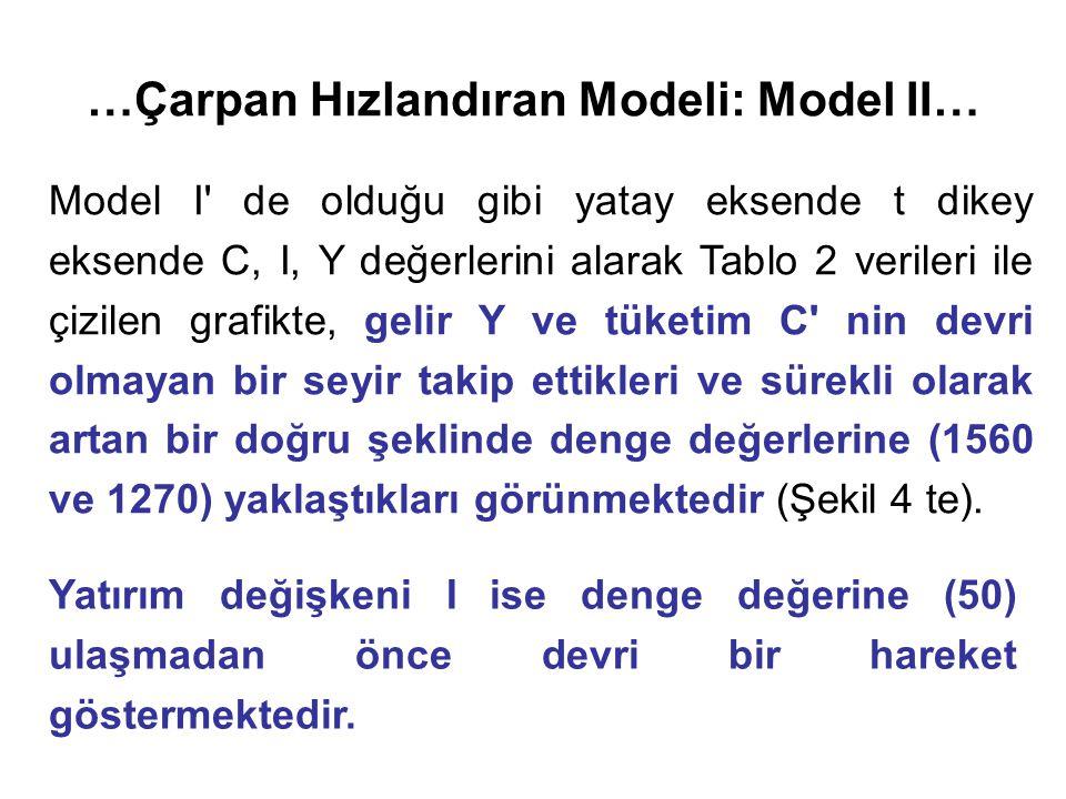 …Çarpan Hızlandıran Modeli: Model II… Model I de olduğu gibi yatay eksende t dikey eksende C, I, Y değerlerini alarak Tablo 2 verileri ile çizilen grafikte, gelir Y ve tüketim C nin devri olmayan bir seyir takip ettikleri ve sürekli olarak artan bir doğru şeklinde denge değerlerine (1560 ve 1270) yaklaştıkları görünmektedir (Şekil 4 te).