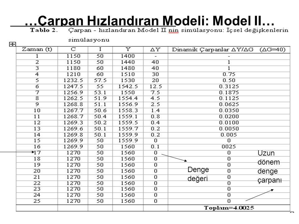 …Çarpan Hızlandıran Modeli: Model II… Denge değeri Uzun dönem denge çarpanı