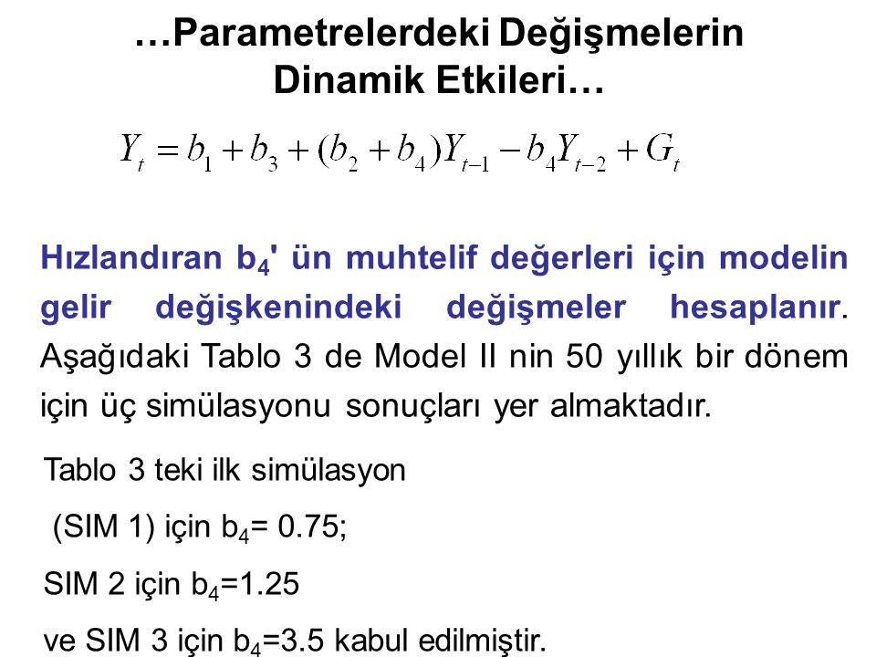 …Parametrelerdeki Değişmelerin Dinamik Etkileri… Hızlandıran b 4 ün muhtelif değerleri için modelin gelir değişkenindeki değişmeler hesaplanır.