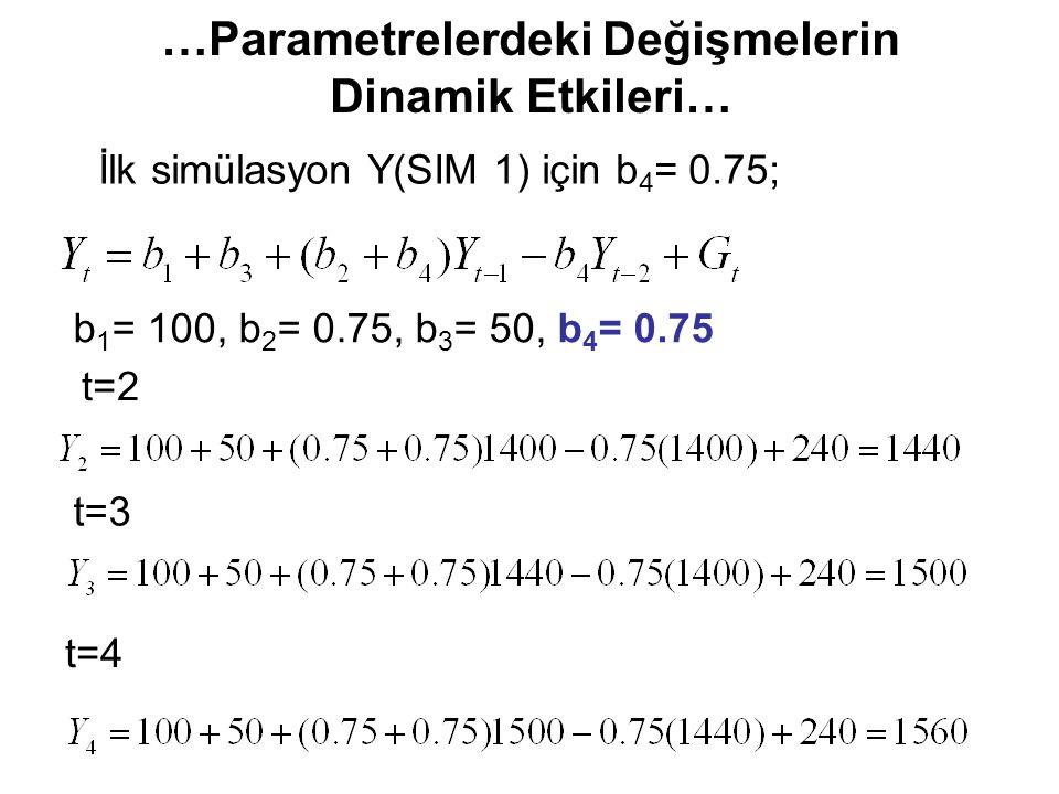 …Parametrelerdeki Değişmelerin Dinamik Etkileri… b 1 = 100, b 2 = 0.75, b 3 = 50, b 4 = 0.75 t=2 t=3 t=4 İlk simülasyon Y(SIM 1) için b 4 = 0.75;
