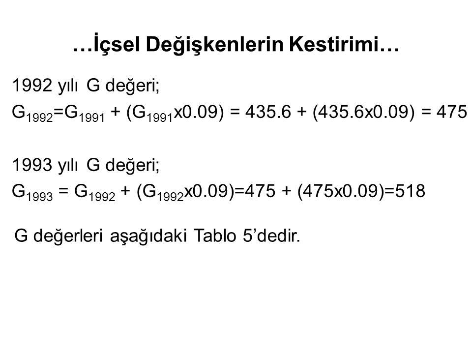 …İçsel Değişkenlerin Kestirimi… 1992 yılı G değeri; G 1992 =G 1991 + (G 1991 x0.09) = 435.6 + (435.6x0.09) = 475 1993 yılı G değeri; G 1993 = G 1992 + (G 1992 x0.09)=475 + (475x0.09)=518 G değerleri aşağıdaki Tablo 5'dedir.
