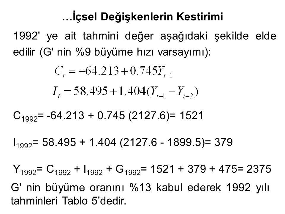 …İçsel Değişkenlerin Kestirimi 1992 ye ait tahmini değer aşağıdaki şekilde elde edilir (G nin %9 büyüme hızı varsayımı): C 1992 = -64.213 + 0.745 (2127.6)= 1521 I 1992 = 58.495 + 1.404 (2127.6 - 1899.5)= 379 Y 1992 = C 1992 + I 1992 + G 1992 = 1521 + 379 + 475= 2375 G nin büyüme oranını %13 kabul ederek 1992 yılı tahminleri Tablo 5'dedir.