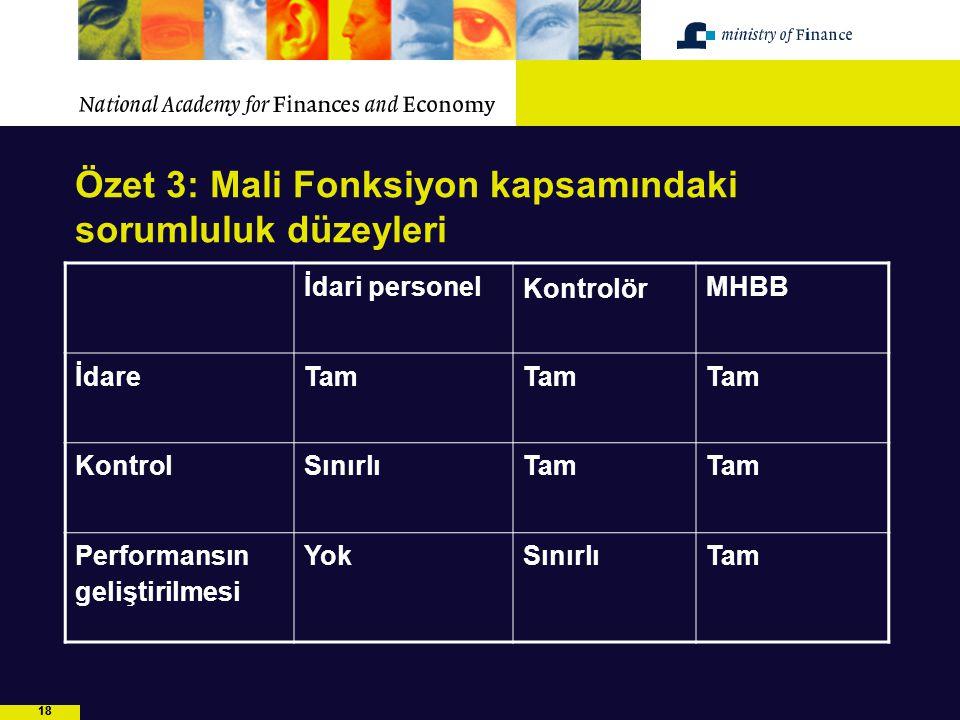 18 Özet 3: Mali Fonksiyon kapsamındaki sorumluluk düzeyleri İdari personel Kontrolör MHBB İdareTam KontrolSınırlıTam Performansın geliştirilmesi YokSı