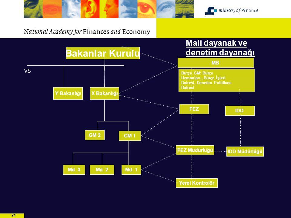 24 Bakanlar Kurulu MB Y Bakanlığı FEZ Bütçe GM: Bütçe Uzmanları., Bütçe İşleri Dairesi, Denetim Politikası Dairesi X Bakanlığı GM 2 GM 1 FEZ Müdürlüğü