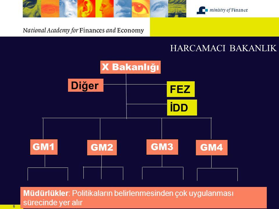 77 Bakan Bakan Yardımcısı MD's: FEZ, IDD Vergi İşlerinden Sorumlu 2 GM Politika Tahsilat hizmeti Hazine Mali ve Ekonomik Politika Mali Piyasalar Ajans(uygulayıcı kurum) Dış Mali İlişkiler.