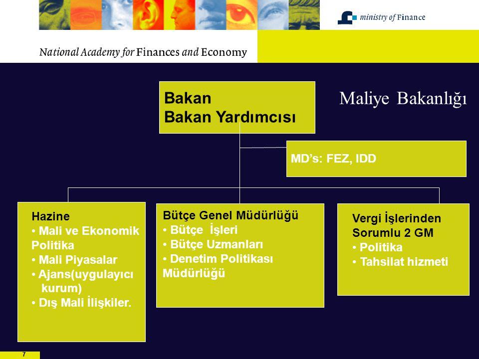 88 Bütçe sürecinde yer alan (diğer) taraflar  Bakanlıklar: harcamacı bakanlıklar ve danışma birimleri(FEZ, ID)  Maliye Bakanlığı  Bakanlar Kurulu (kararlar)  Meclis (1.