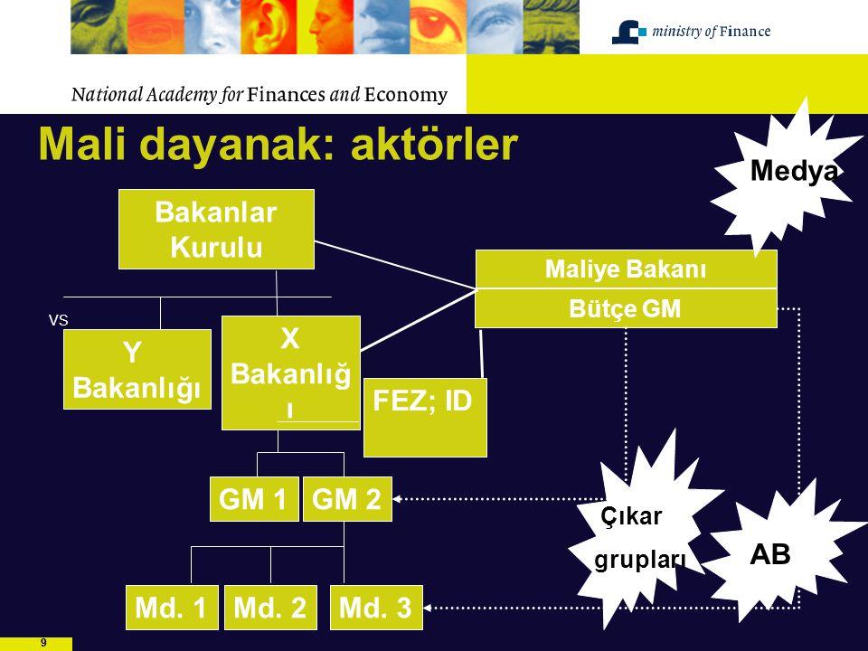10 Bakanlar Kurulu MB Y Bakanlığı FEZ Bütçe GM: Bütçe Uzmanları., Bütçe İşleri Dairesi, Denetim Politikası Dairesi X Bakanlığı GM 2 GM 1 FEZ Müdürlüğü Md.